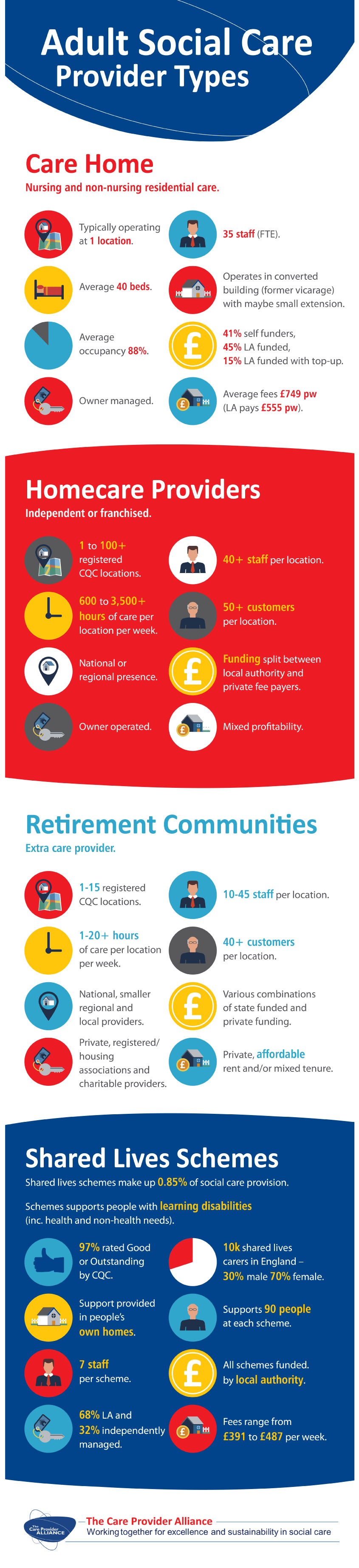 infographic of Social Care Provider Types