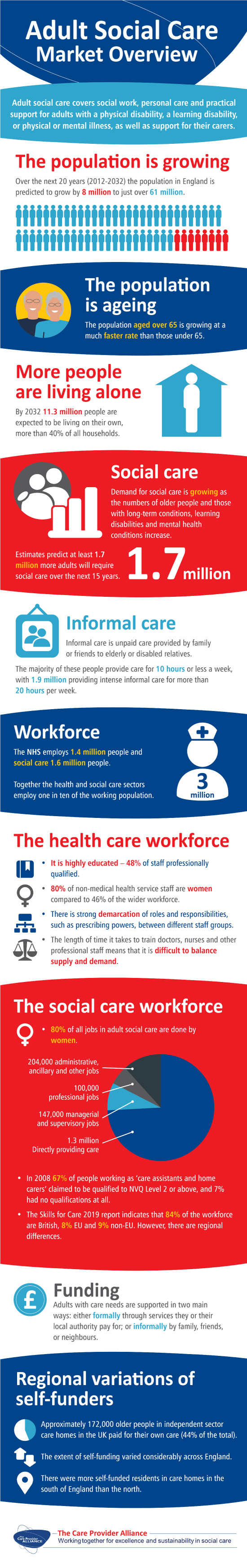infographic of Social Care Market Overview