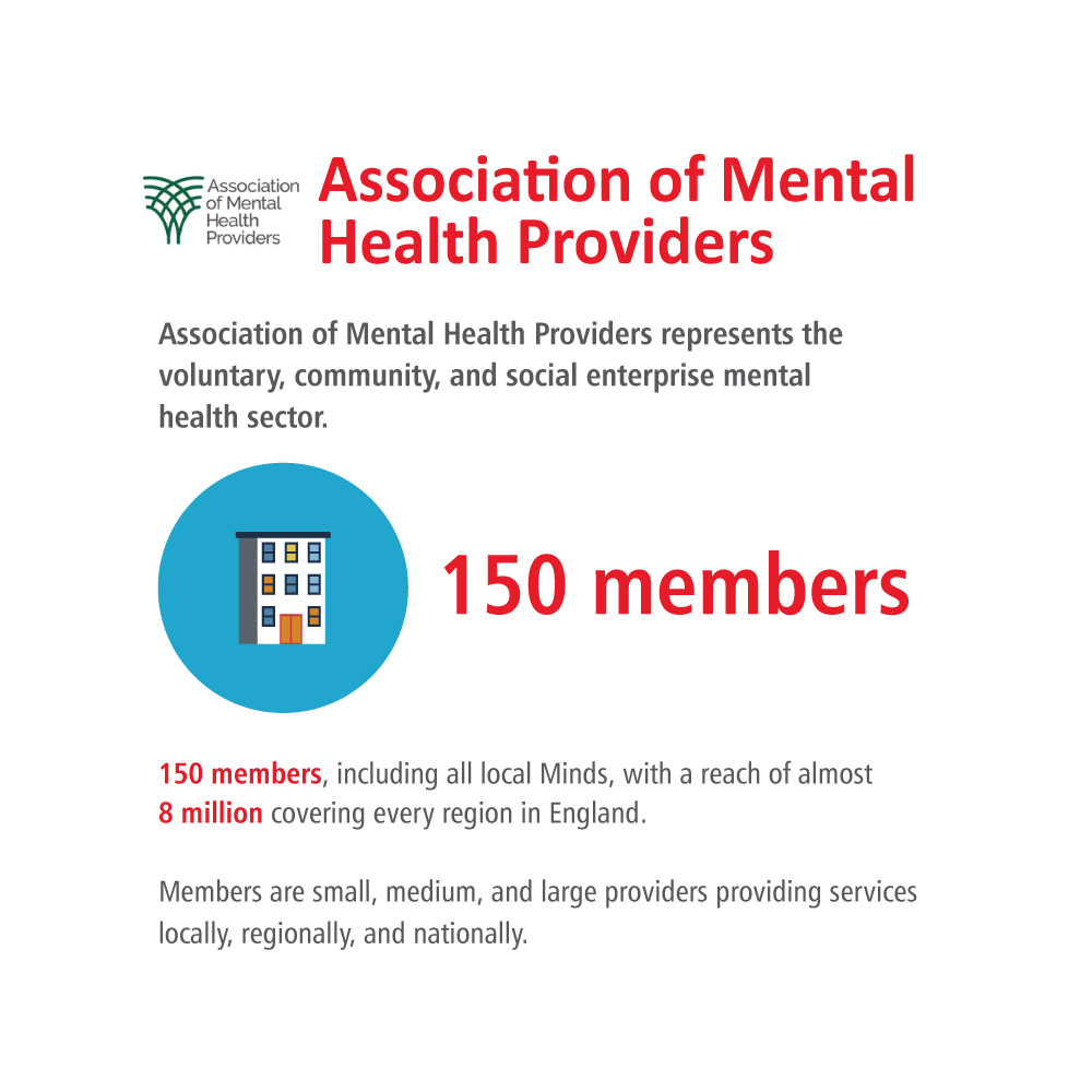 infographic of the key stats on the CPA member page for Association of Mental Health Providers