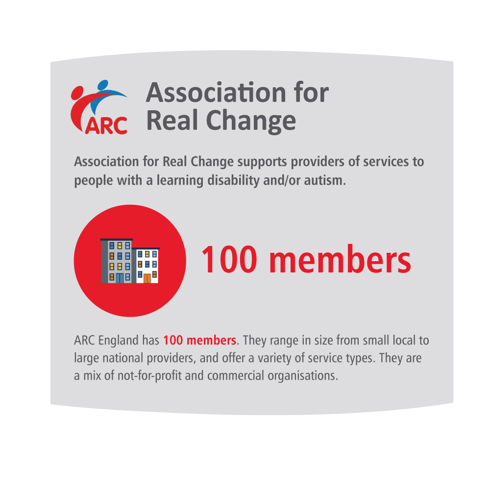 infographic of the key stats on the CPA member page for Association for Real Change (ARC)