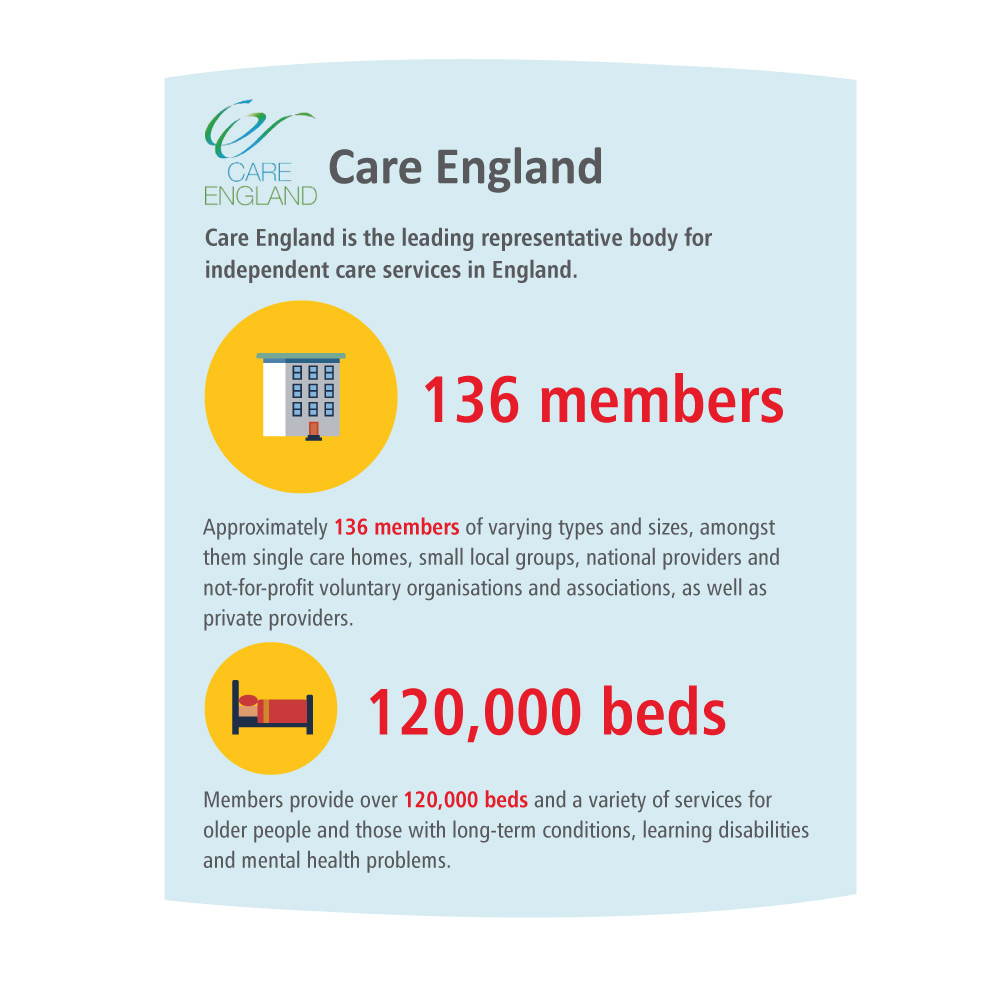 infographic of the key stats on the CPA member page for Care England