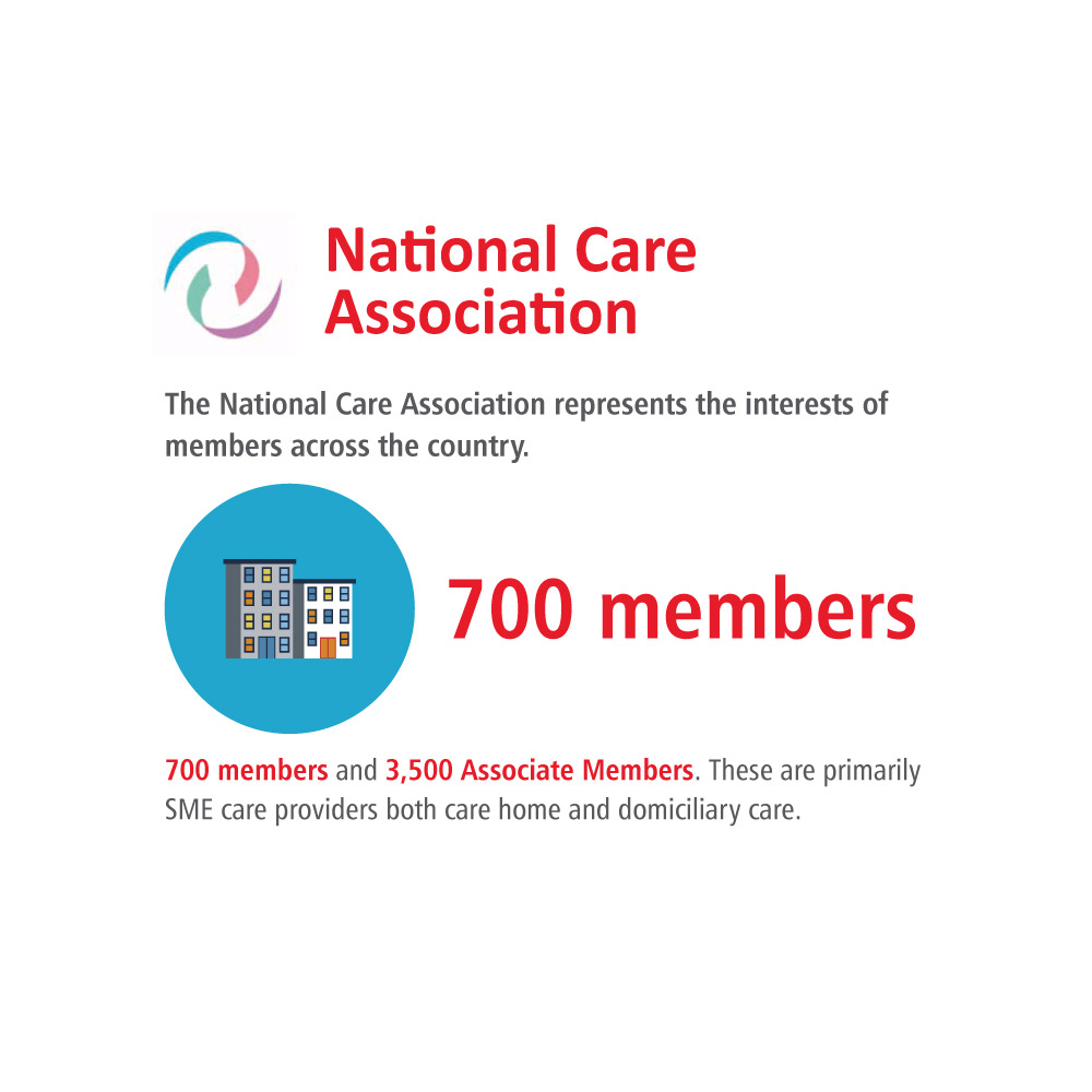 infographic of the key stats on the CPA member page for National Care Association
