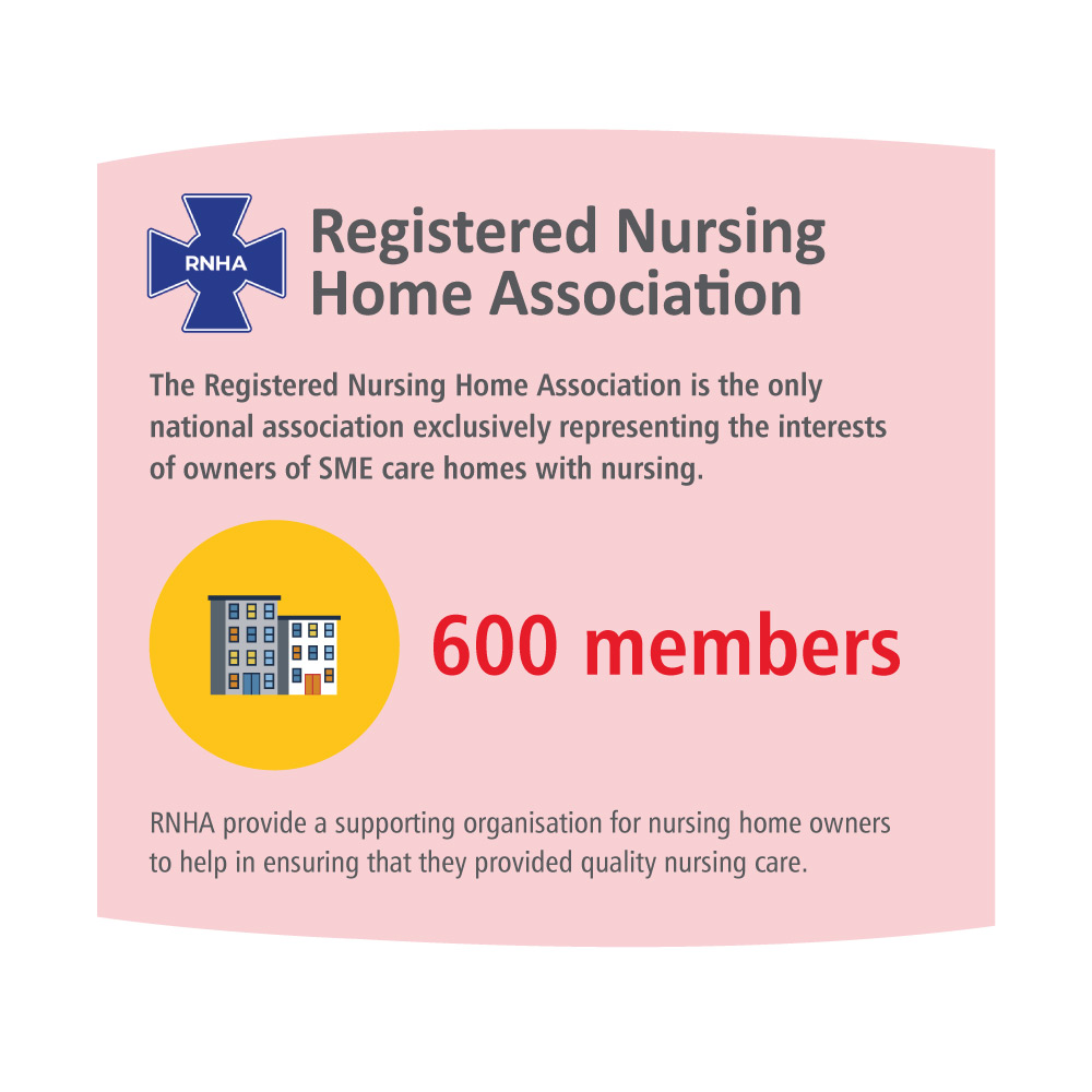 infographic of the key stats on the CPA member page for Registered Nursing Home Association